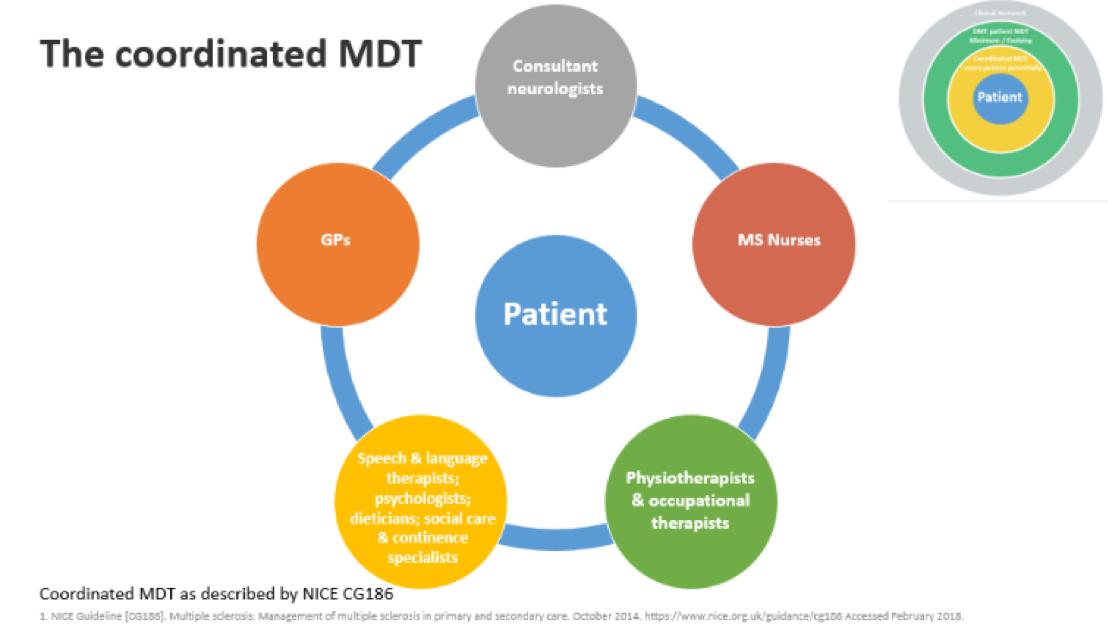 MDT fig 1