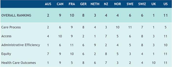 Fig 3: International ranking