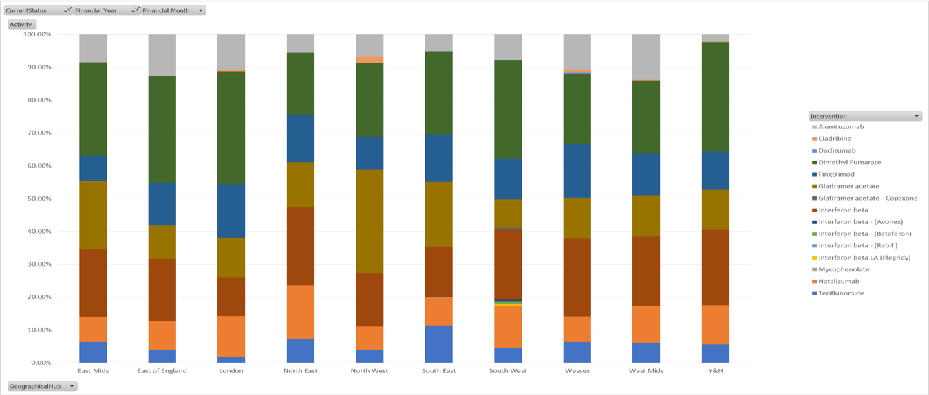 Fig 2: The individual drugs being used for MS treatment across the UK